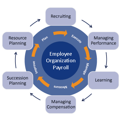 compensation mangement Compensation and benefits managers plan, develop, and oversee programs to compensate employees duties compensation and benefits managers typically do.